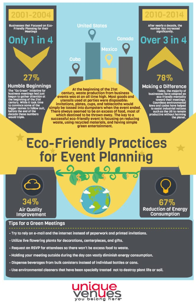 Eco-Friendly Practices For Event Planning {Infographic} | American Pavilion