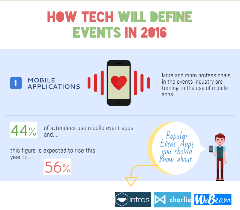 How Tech Will Define Events in 2016 {Infographic} | American Pavilion